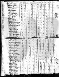 Ky 1810 Census 2 of 2 - John Coy